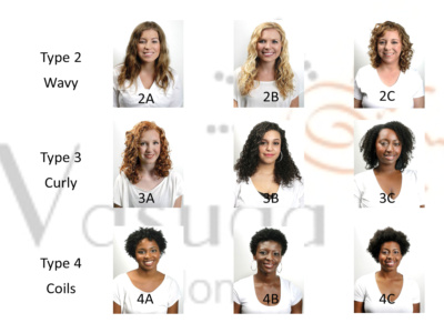Hair Is Really About Type And Texture Vasuda Salon Uses The Walker Typing System This A Great Way To Describe Your Curl Stylist